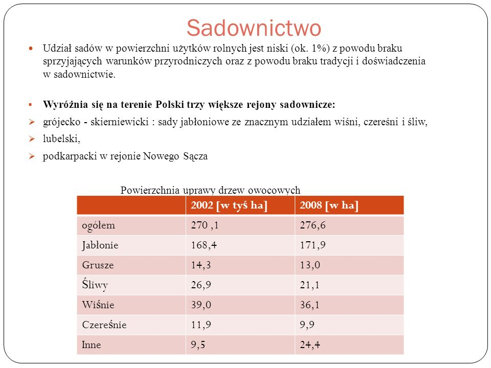 Sadownictwo 2002 [w tyś ha] 2008 [w ha] ogółem 270 ,1 276,6 Jabłonie